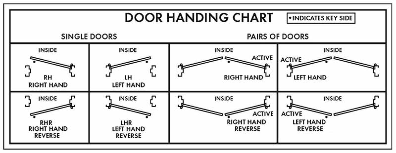 DOOR-HANDING-CHART_HM_FAQ